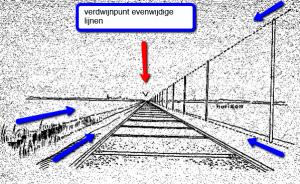 lijnperspectief rails